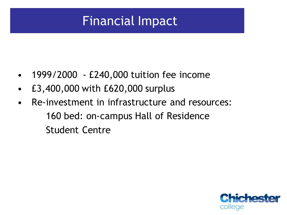 1999/2000 - £240,000 tuition fee income £3,400,000 with £620,000 surplus Re-investment in infrastructure and resources: 160 bed: on-campus Hall of Residence Student Centre Financial Impact