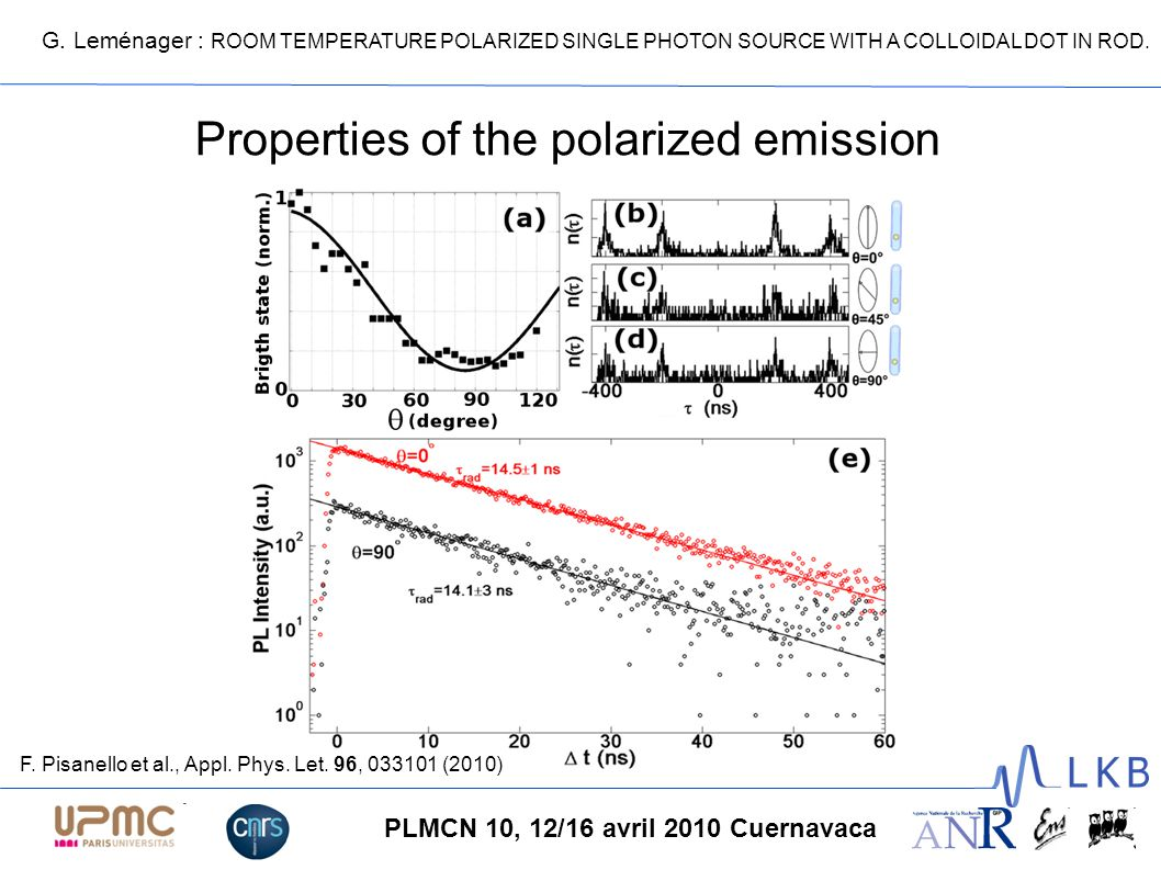 G. Leménager : ROOM TEMPERATURE POLARIZED SINGLE PHOTON SOURCE WITH A COLLOIDAL DOT IN ROD. PLMCN 10, 12/16 avril 2010 Cuernavaca Properties of the po
