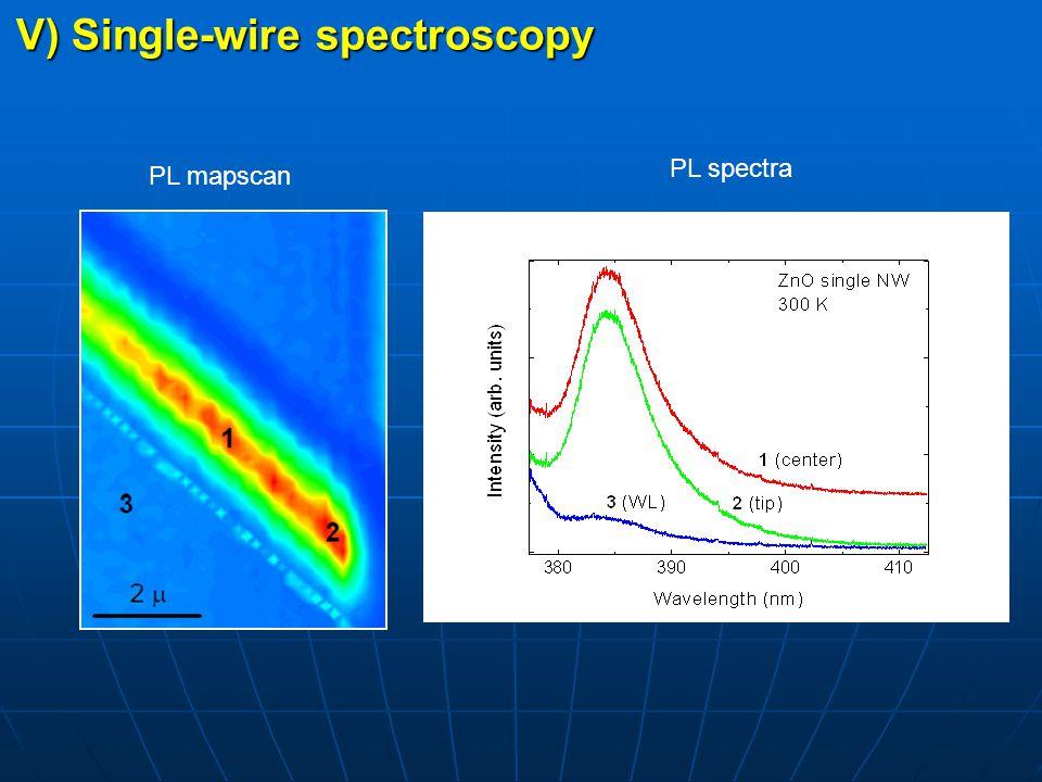 V) Single-wire spectroscopy PL mapscan PL spectra