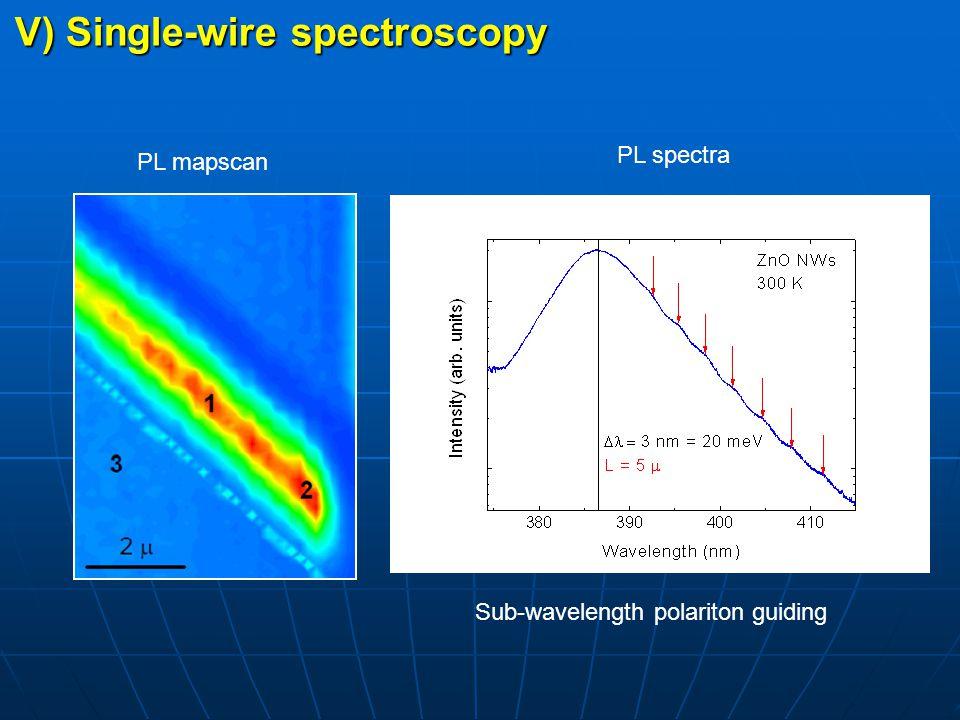 V) Single-wire spectroscopy PL mapscan PL spectra Sub-wavelength polariton guiding