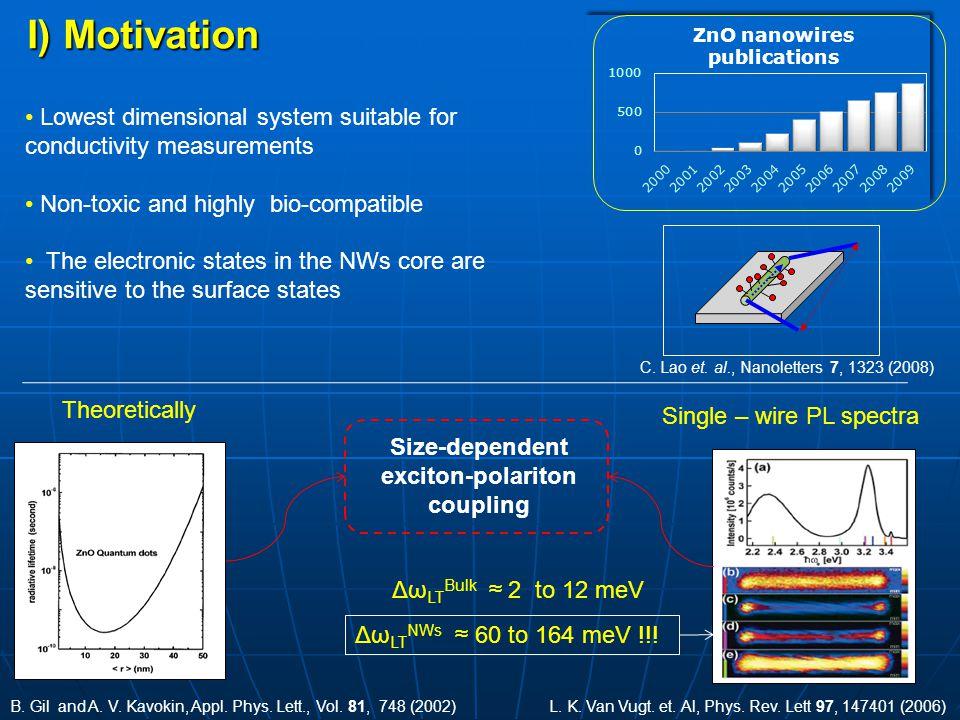 I) Motivation L.K. Van Vugt. et. Al, Phys. Rev. Lett 97, 147401 (2006) Single – wire PL spectra B.