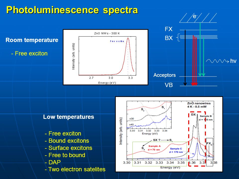 Photoluminescence spectra Room temperature Low temperatures - Free exciton - Bound excitons - Surface excitons - Free to bound - DAP - Two electron sa