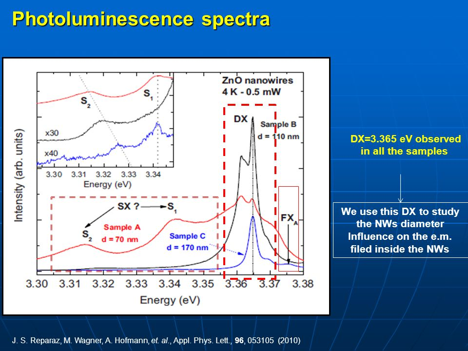 Photoluminescence spectra DX=3.365 eV observed in all the samples We use this DX to study the NWs diameter Influence on the e.m. filed inside the NWs