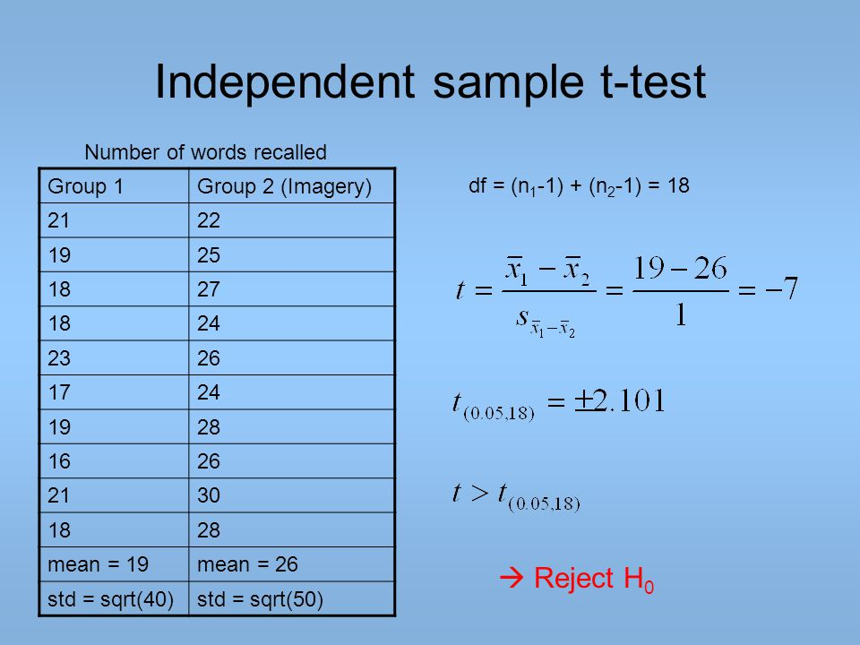 Independent sample t-test Group 1Group 2 (Imagery) 2122 1925 1827 1824 2326 1724 1928 1626 2130 1828 mean = 19mean = 26 std = sqrt(40)std = sqrt(50) N