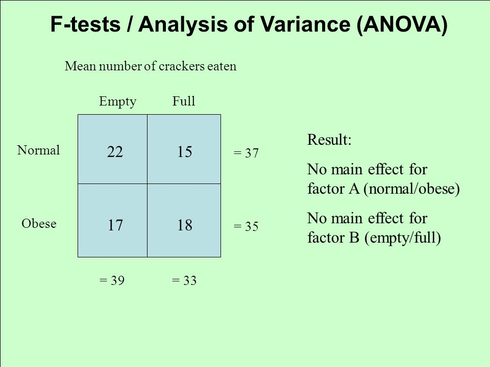 F-tests / Analysis of Variance (ANOVA) Normal Obese EmptyFull 2215 1718 Mean number of crackers eaten = 39 = 33 = 37 = 35 Result: No main effect for f