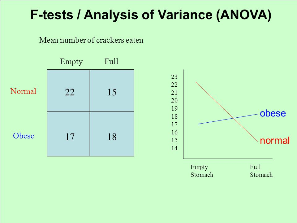 F-tests / Analysis of Variance (ANOVA) Normal Obese EmptyFull 2215 1718 Mean number of crackers eaten 23 22 21 20 19 18 17 16 15 14 EmptyFullStomach o