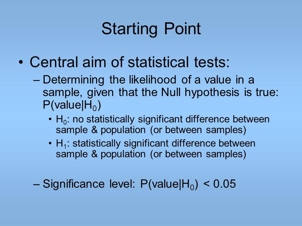 Types of Error Population H0H0 H1H1 Sample H0H0 1-   -error (Type II error) H1H1  -error (Type I error) 1- 