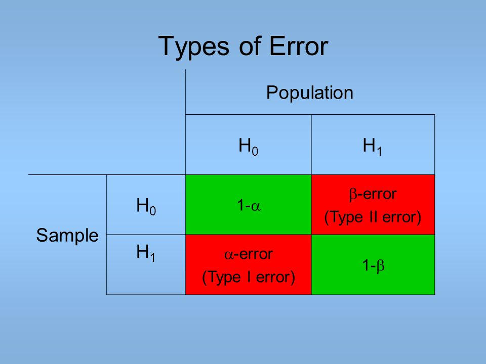 Types of Error Population H0H0 H1H1 Sample H0H0 1-   -error (Type II error) H1H1  -error (Type I error) 1- 