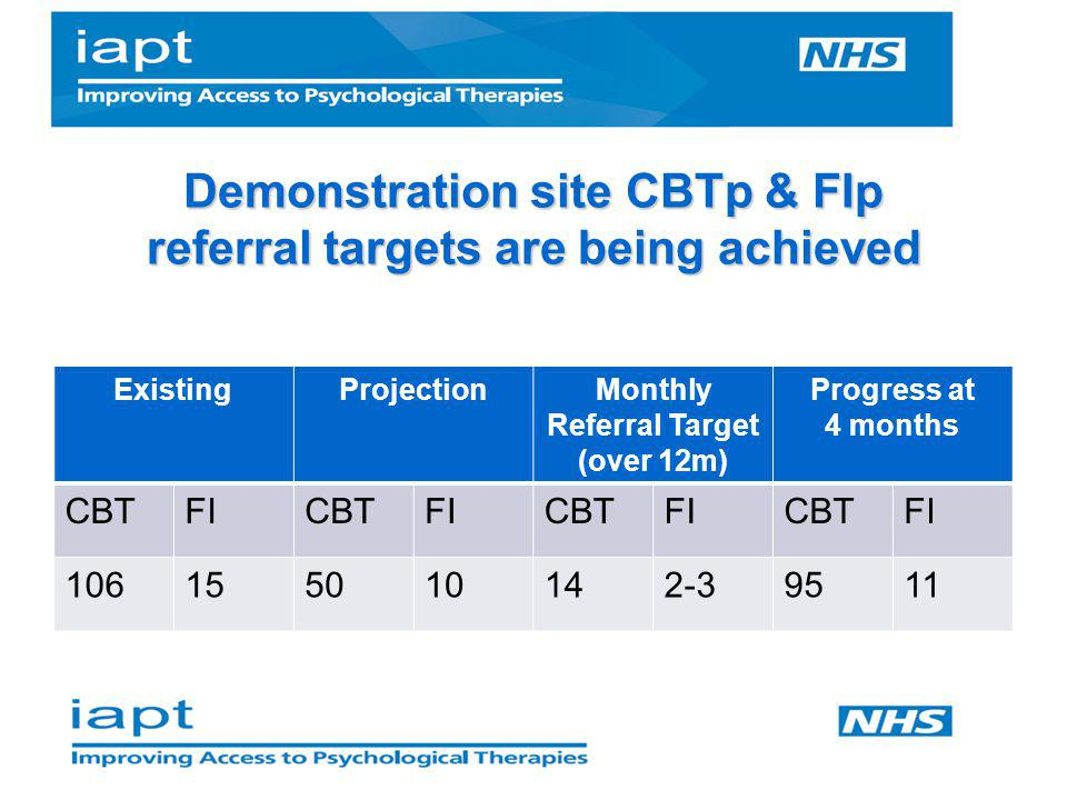 Demonstration site CBTp & FIp referral targets are being achieved ExistingProjectionMonthly Referral Target (over 12m) Progress at 4 months CBTFICBTFI