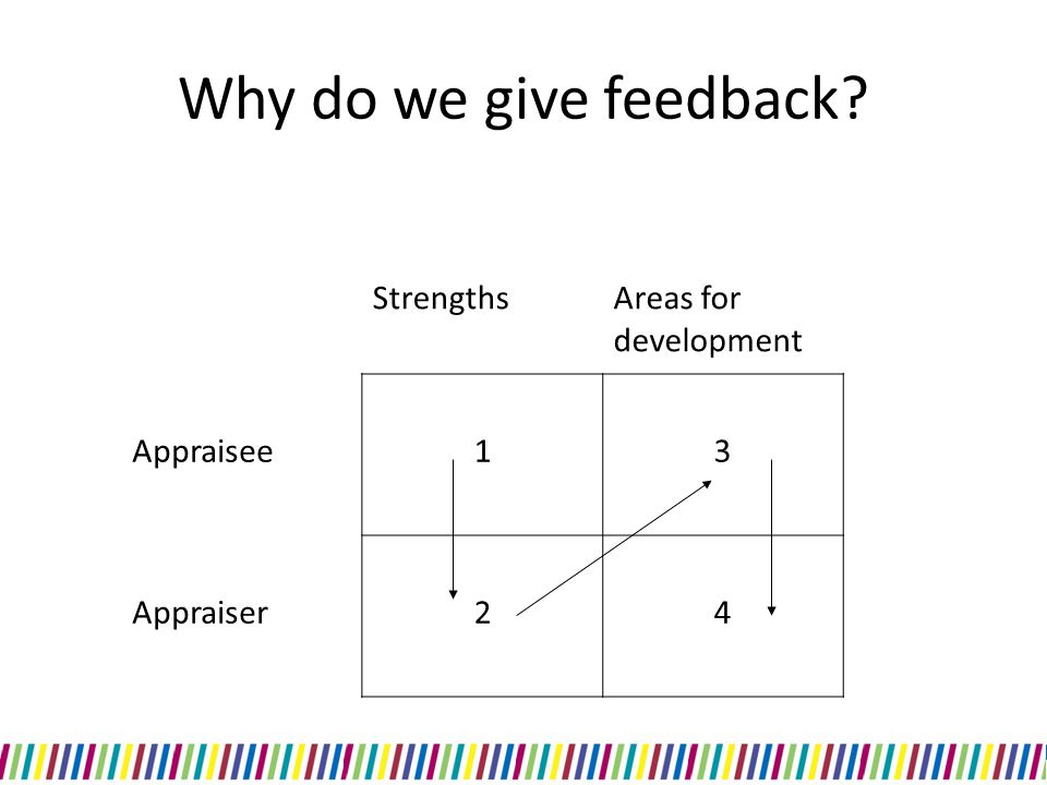StrengthsAreas for development Appraisee13 Appraiser24 Why do we give feedback?
