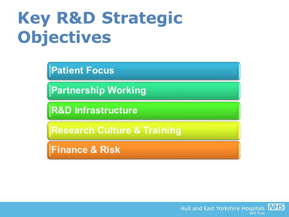 Key R&D Strategic Objectives Patient FocusPartnership WorkingR&D InfrastructureResearch Culture & TrainingFinance & Risk