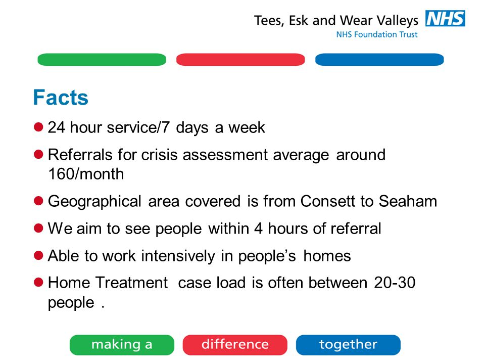 Facts 24 hour service/7 days a week Referrals for crisis assessment average around 160/month Geographical area covered is from Consett to Seaham We aim to see people within 4 hours of referral Able to work intensively in people's homes Home Treatment case load is often between 20-30 people.