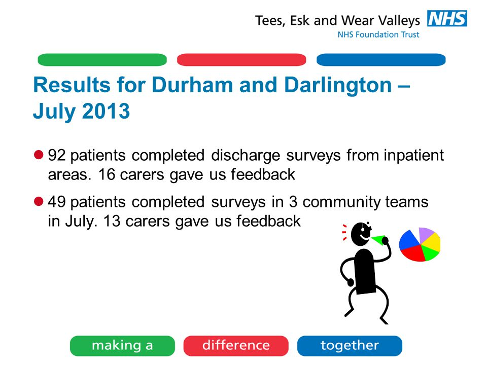 Results for Durham and Darlington – July 2013 92 patients completed discharge surveys from inpatient areas.