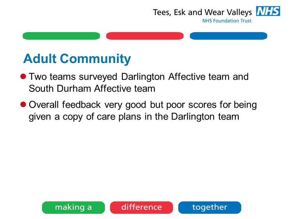 Adult Community Two teams surveyed Darlington Affective team and South Durham Affective team Overall feedback very good but poor scores for being given a copy of care plans in the Darlington team