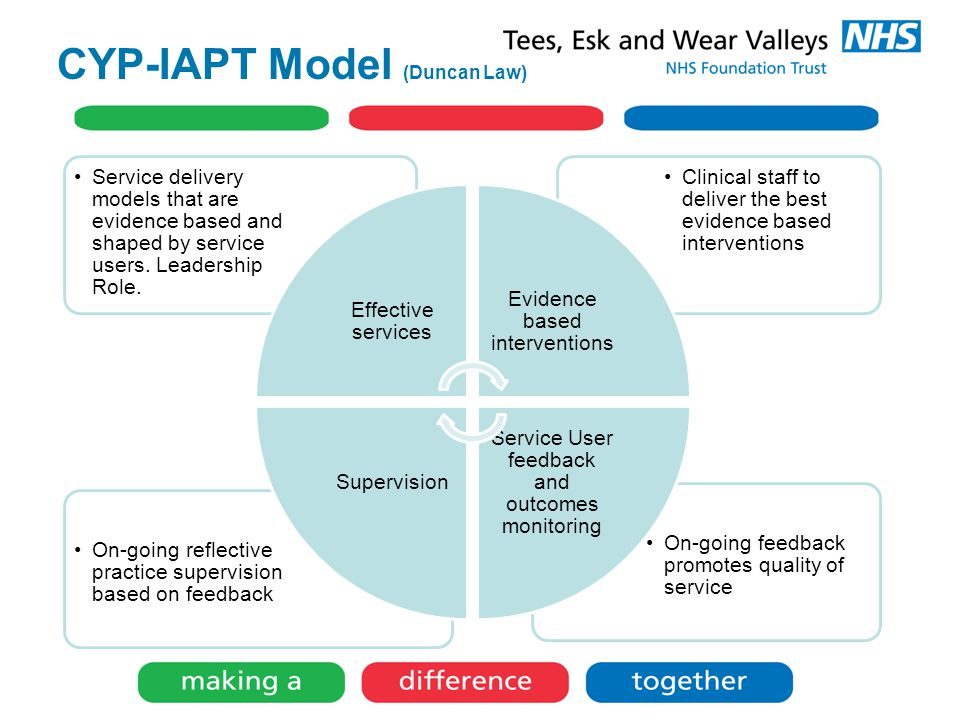 CYP-IAPT Model (Duncan Law) On-going feedback promotes quality of service On-going reflective practice supervision based on feedback Clinical staff to