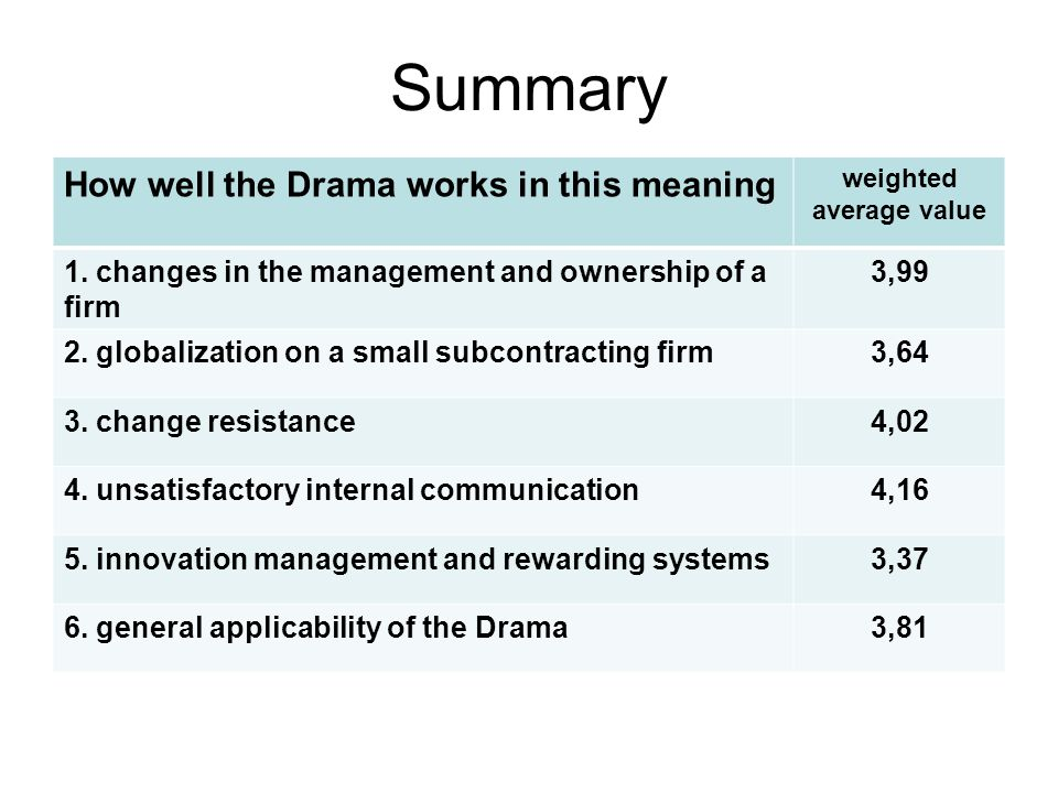 Summary How well the Drama works in this meaning weighted average value 1.