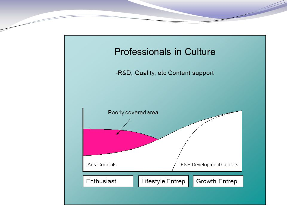 Professionals in Culture -R&D, Quality, etc Content support EnthusiastLifestyle Entrep.Growth Entrep.