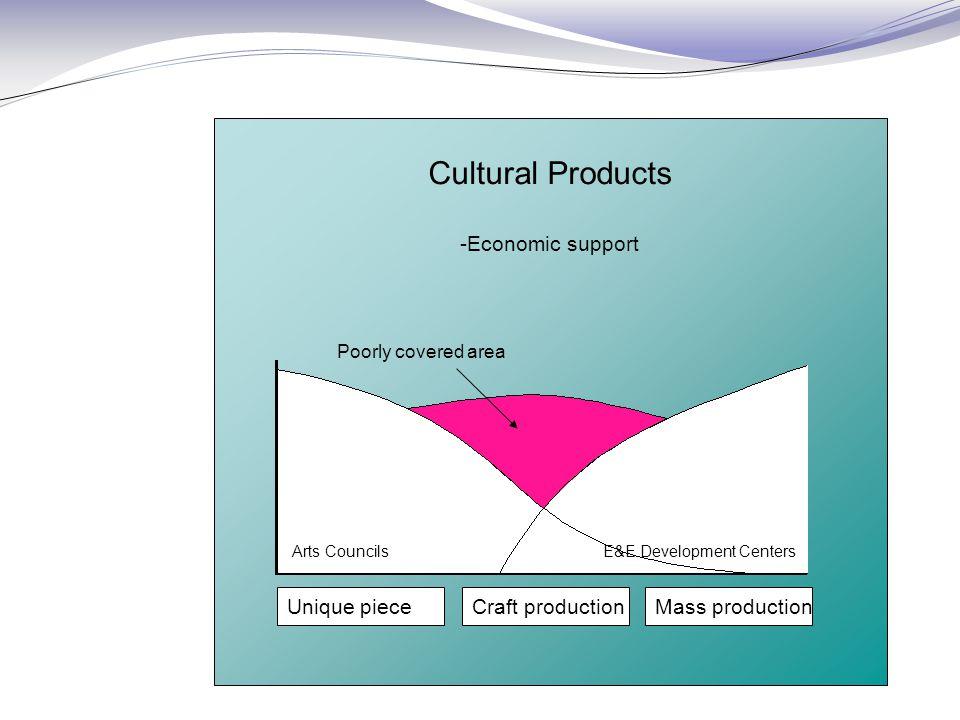 Cultural Products -Economic support Unique pieceCraft productionMass production Poorly covered area Arts Councils E&E Development Centers
