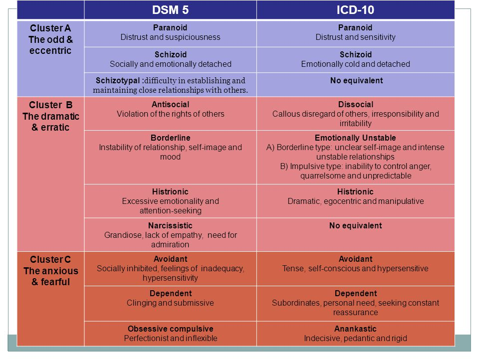 DSM 5ICD-10 Cluster A The odd & eccentric Paranoid Distrust and suspiciousness Paranoid Distrust and sensitivity Schizoid Socially and emotionally det