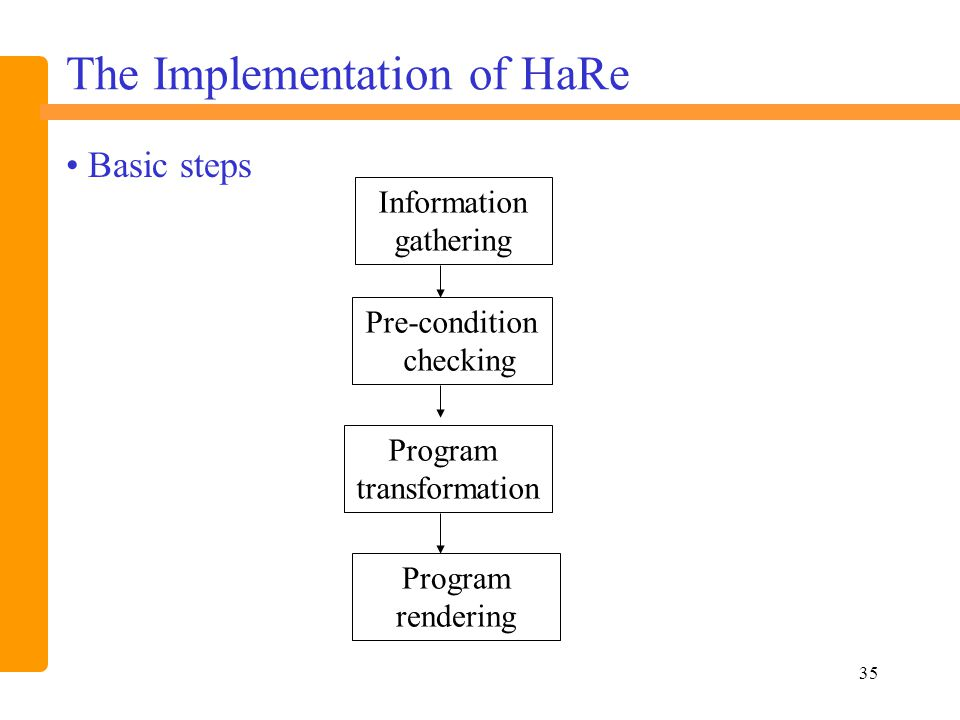 35 The Implementation of HaRe Information gathering Pre-condition checking Program rendering Program transformation Basic steps