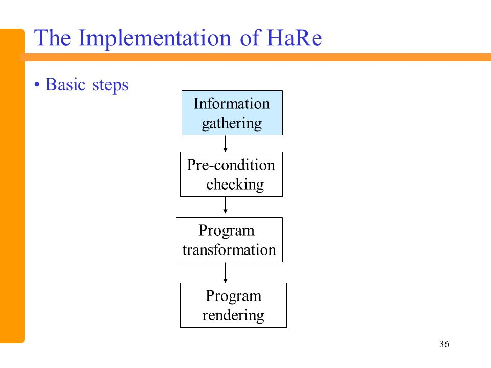 36 The Implementation of HaRe Information gathering Pre-condition checking Program rendering Program transformation Basic steps