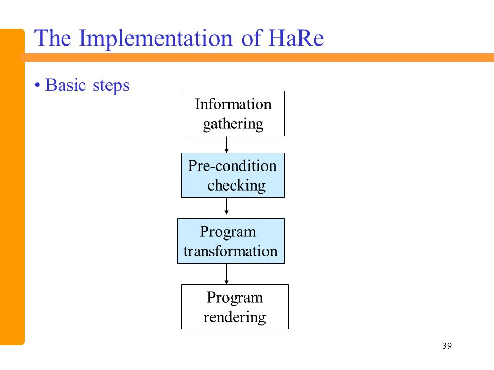 39 The Implementation of HaRe Information gathering Pre-condition checking Program rendering Program transformation Basic steps