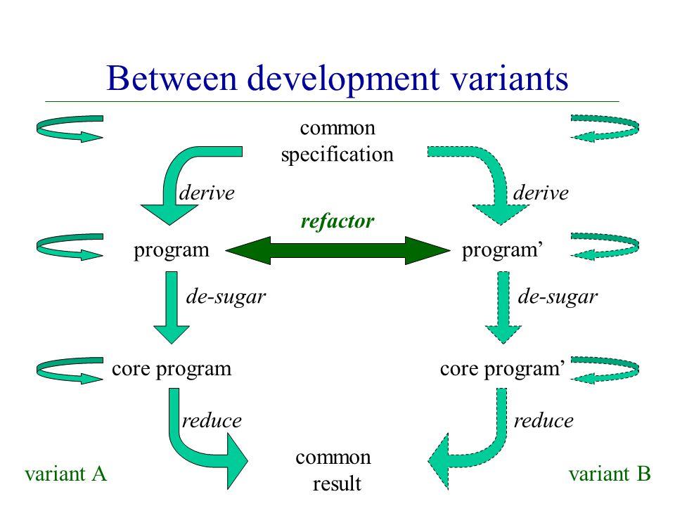 common result common specification refactor program core program derive de-sugar reduce Between development variants program' core program' derive de-sugar reduce variant Avariant B