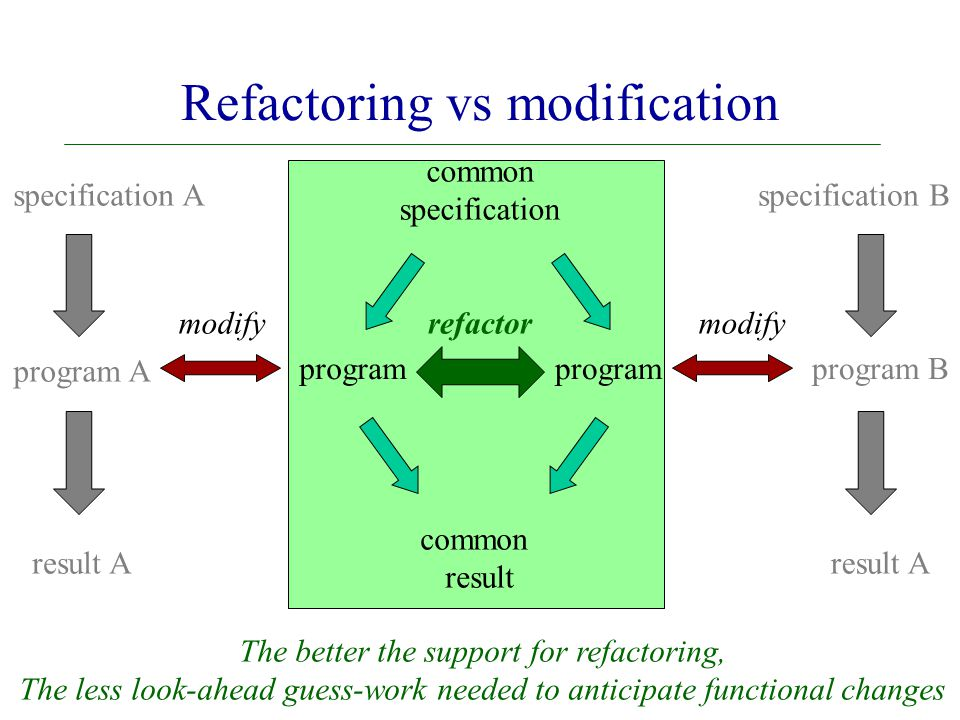refactor program program A modify program B modify common result common specification specification Aspecification B result A The better the support for refactoring, The less look-ahead guess-work needed to anticipate functional changes Refactoring vs modification