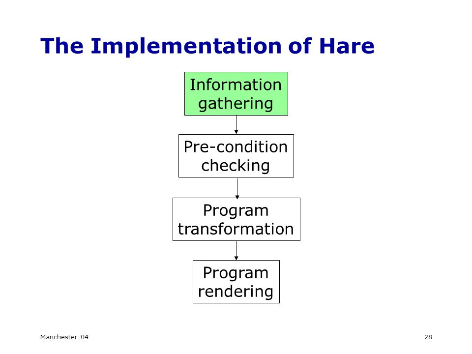 Manchester 0428 The Implementation of Hare Information gathering Pre-condition checking Program transformation Program rendering