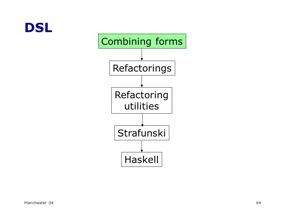 Manchester 0464 DSL Refactorings Refactoring utilities Strafunski Haskell Combining forms