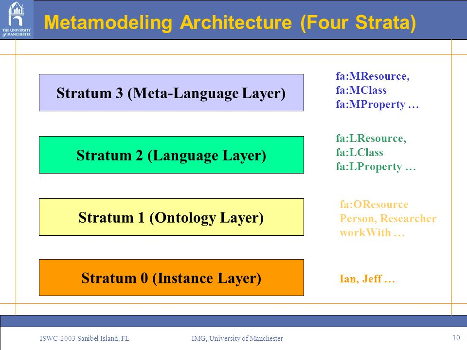 10 ISWC-2003 Sanibel Island, FL IMG, University of Manchester Metamodeling Architecture (Four Strata) Stratum 0 (Instance Layer) Ian, Jeff … Stratum 1 (Ontology Layer) Stratum 2 (Language Layer) Stratum 3 (Meta-Language Layer) fa:OResource Person, Researcher workWith … fa:LResource, fa:LClass fa:LProperty … fa:MResource, fa:MClass fa:MProperty …