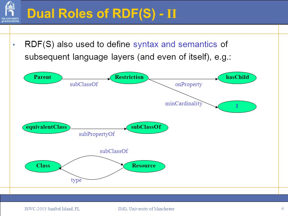 4 ISWC-2003 Sanibel Island, FL IMG, University of Manchester Dual Roles of RDF(S) - II RDF(S) also used to define syntax and semantics of subsequent language layers (and even of itself), e.g.: Parent subClassOf Restriction onProperty minCardinality hasChild 1 equivalentClass subPropertyOf subClassOf Class subClassOf Resource type