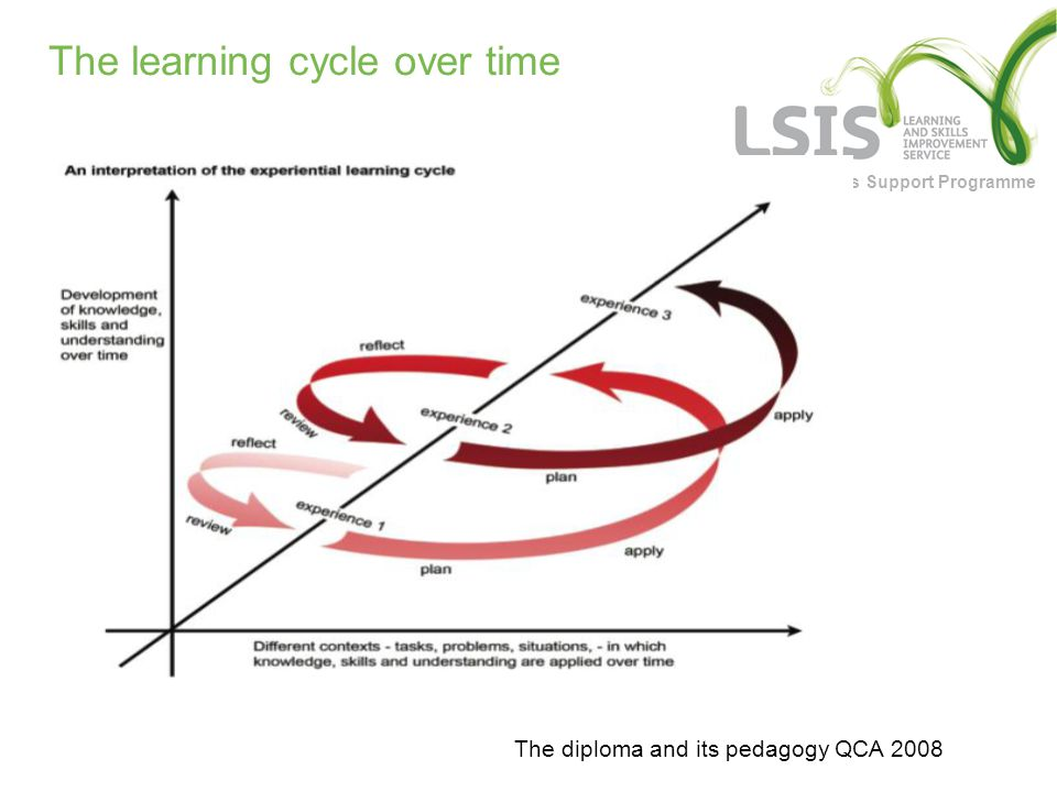 Functional Skills Support Programme The learning cycle over time The diploma and its pedagogy QCA 2008