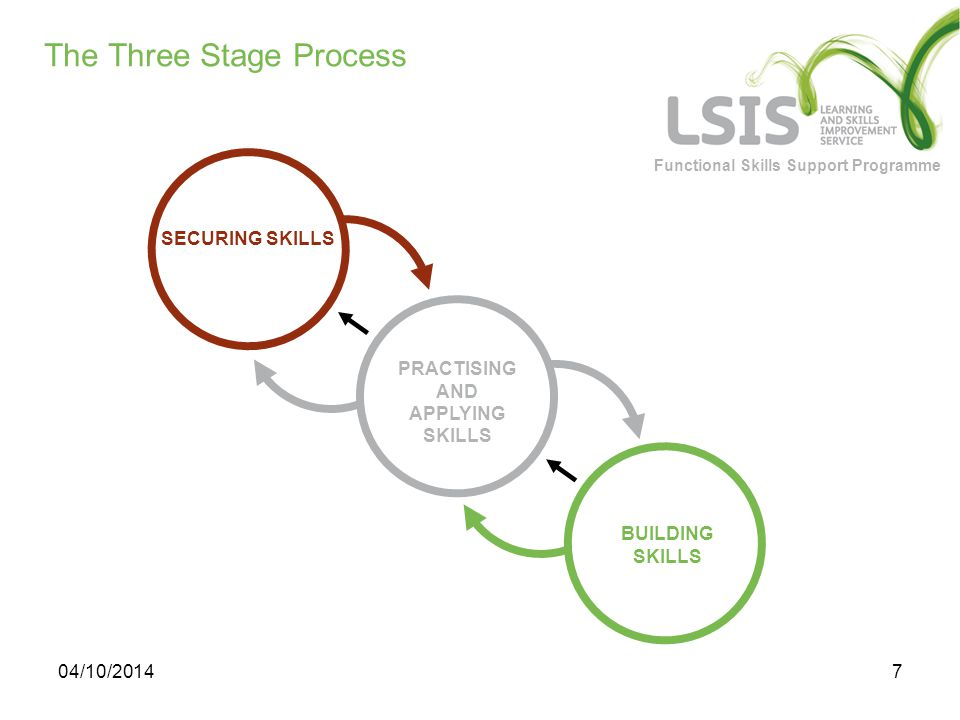 Functional Skills Support Programme 04/10/20147 The Three Stage Process SECURING SKILLS PRACTISING AND APPLYING SKILLS BUILDING SKILLS