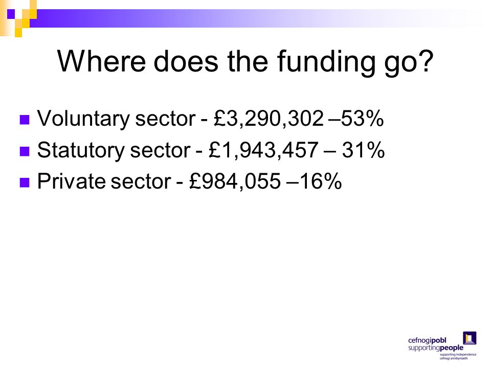 Where does the funding go? Voluntary sector - £3,290,302 –53% Statutory sector - £1,943,457 – 31% Private sector - £984,055 –16%