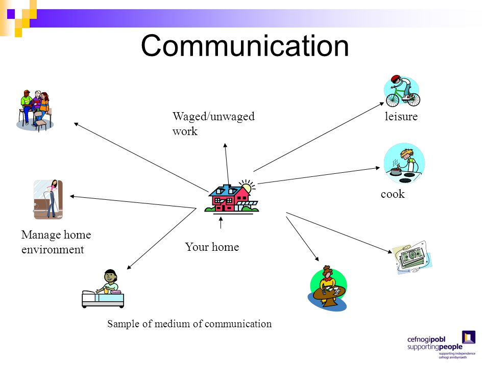 Communication Waged/unwaged work leisure cook Manage home environment Your home Sample of medium of communication