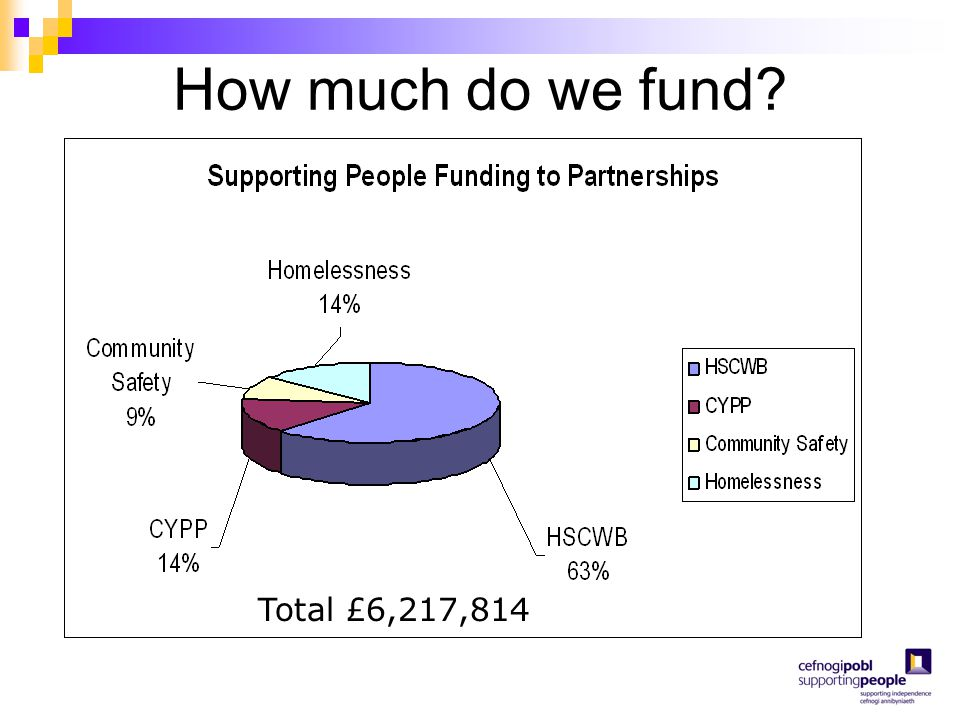 How much do we fund? Total £6,217,814