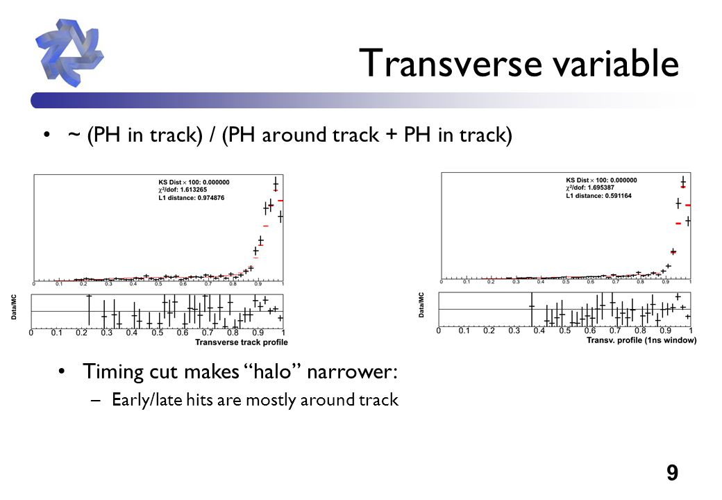 9 Transverse variable ~ (PH in track) / (PH around track + PH in track) Timing cut makes halo narrower: –Early/late hits are mostly around track