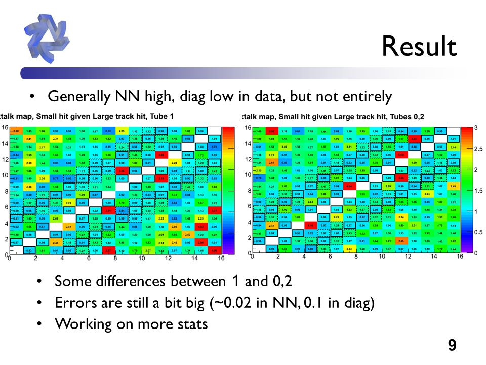 10 Result 2 Histogram values in NN and diagonal pixel pairs NN about 1, diag about 1.3