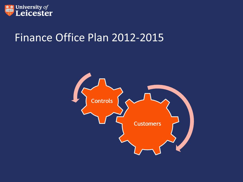 Finance Office Plan 2012-2015 Customers Controls