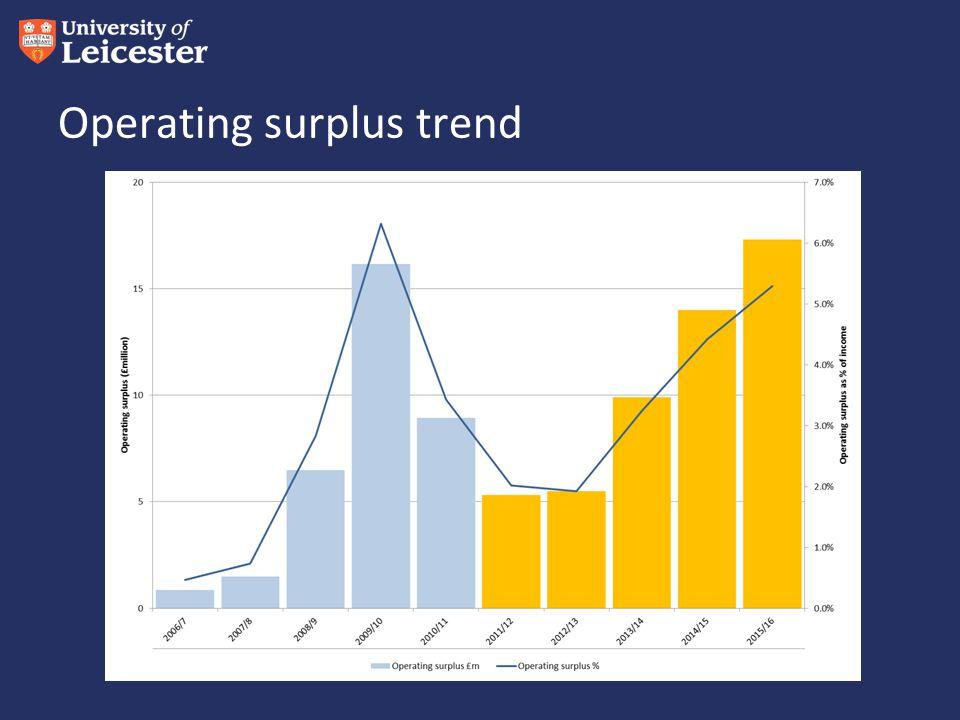 Operating surplus trend