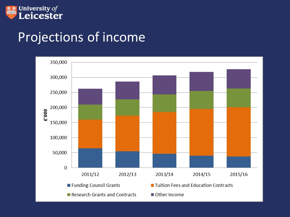 Projections of income