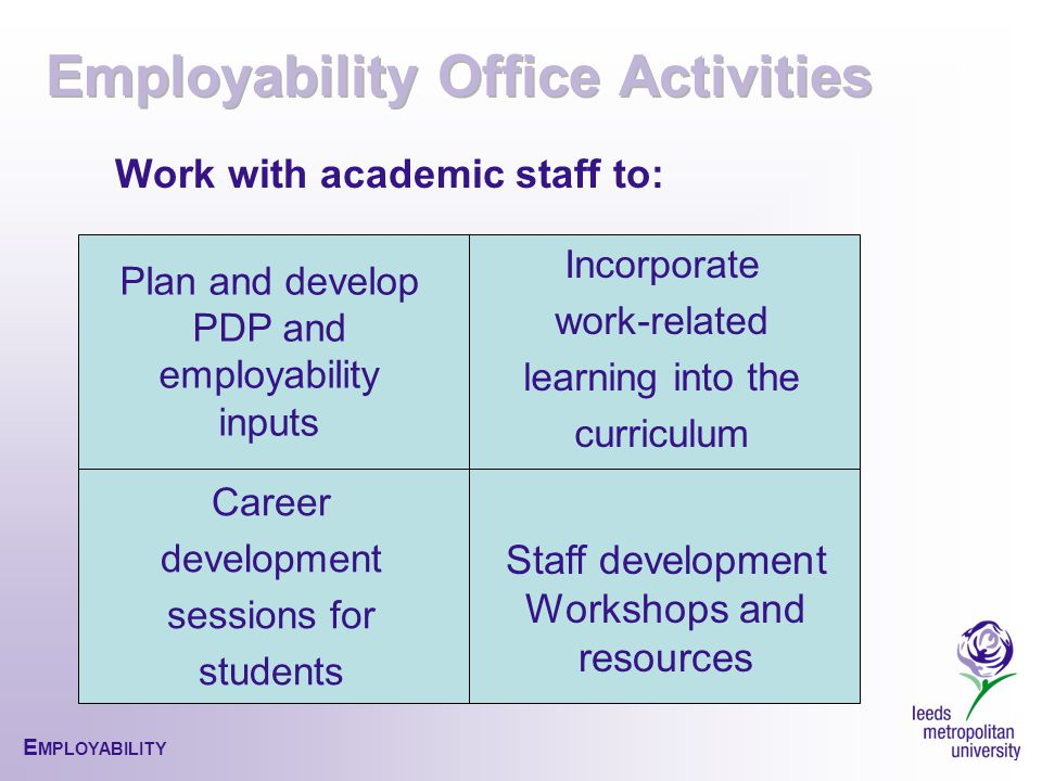 E MPLOYABILITY Incorporate work-related learning into the curriculum Work with academic staff to: Plan and develop PDP and employability inputs Staff development Workshops and resources Career development sessions for students