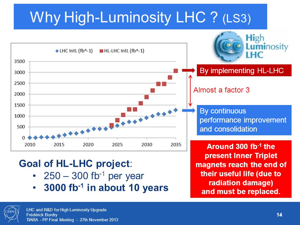 14 LHC and R&D for High Luminosity Upgrade Frédérick Bordry TIARA - PP Final Meeting -. 27th November 2013 Why High-Luminosity LHC ? (LS3) By continuo