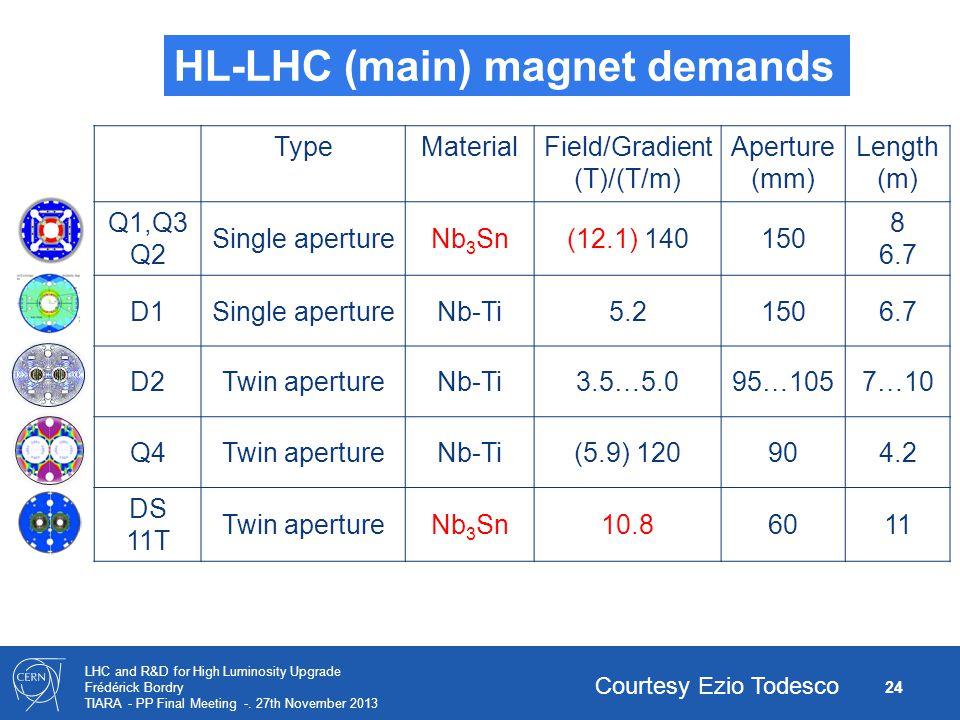 24 LHC and R&D for High Luminosity Upgrade Frédérick Bordry TIARA - PP Final Meeting -. 27th November 2013 TypeMaterialField/Gradient (T)/(T/m) Apertu
