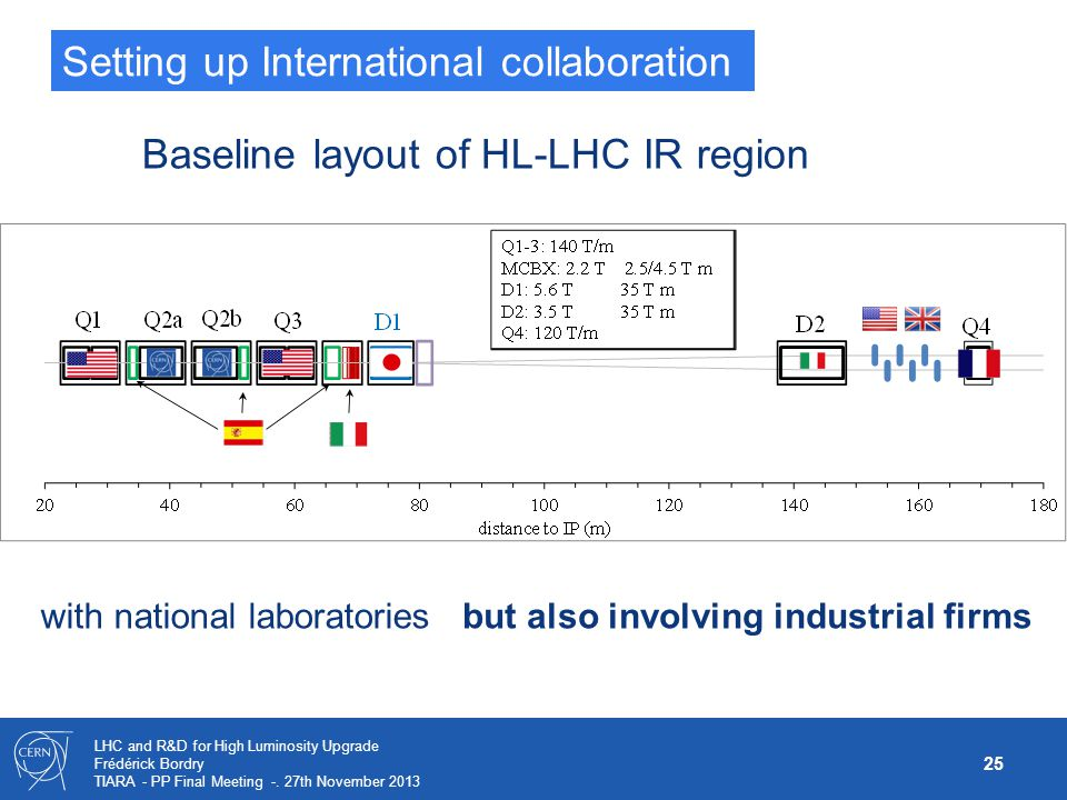 25 LHC and R&D for High Luminosity Upgrade Frédérick Bordry TIARA - PP Final Meeting -. 27th November 2013 A GLOBAL PROJECT Baseline layout of HL-LHC