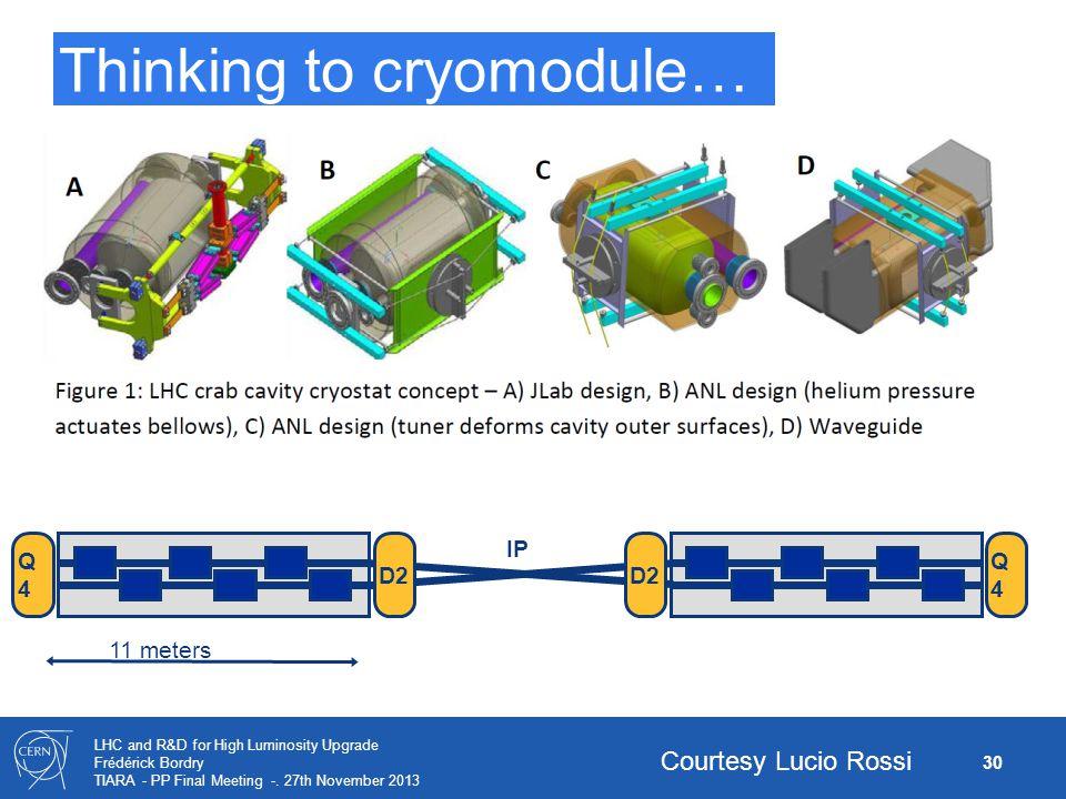 30 LHC and R&D for High Luminosity Upgrade Frédérick Bordry TIARA - PP Final Meeting -. 27th November 2013 Thinking to cryomodule… D2 Q4Q4 Q4Q4 IP 11
