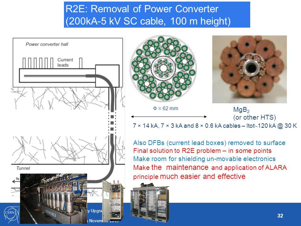 32 LHC and R&D for High Luminosity Upgrade Frédérick Bordry TIARA - PP Final Meeting -. 27th November 2013 R2E: Removal of Power Converter (200kA-5 kV