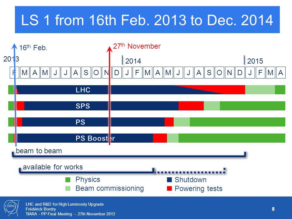 8 LHC and R&D for High Luminosity Upgrade Frédérick Bordry TIARA - PP Final Meeting -. 27th November 2013 Physics Beam commissioning Shutdown Powering