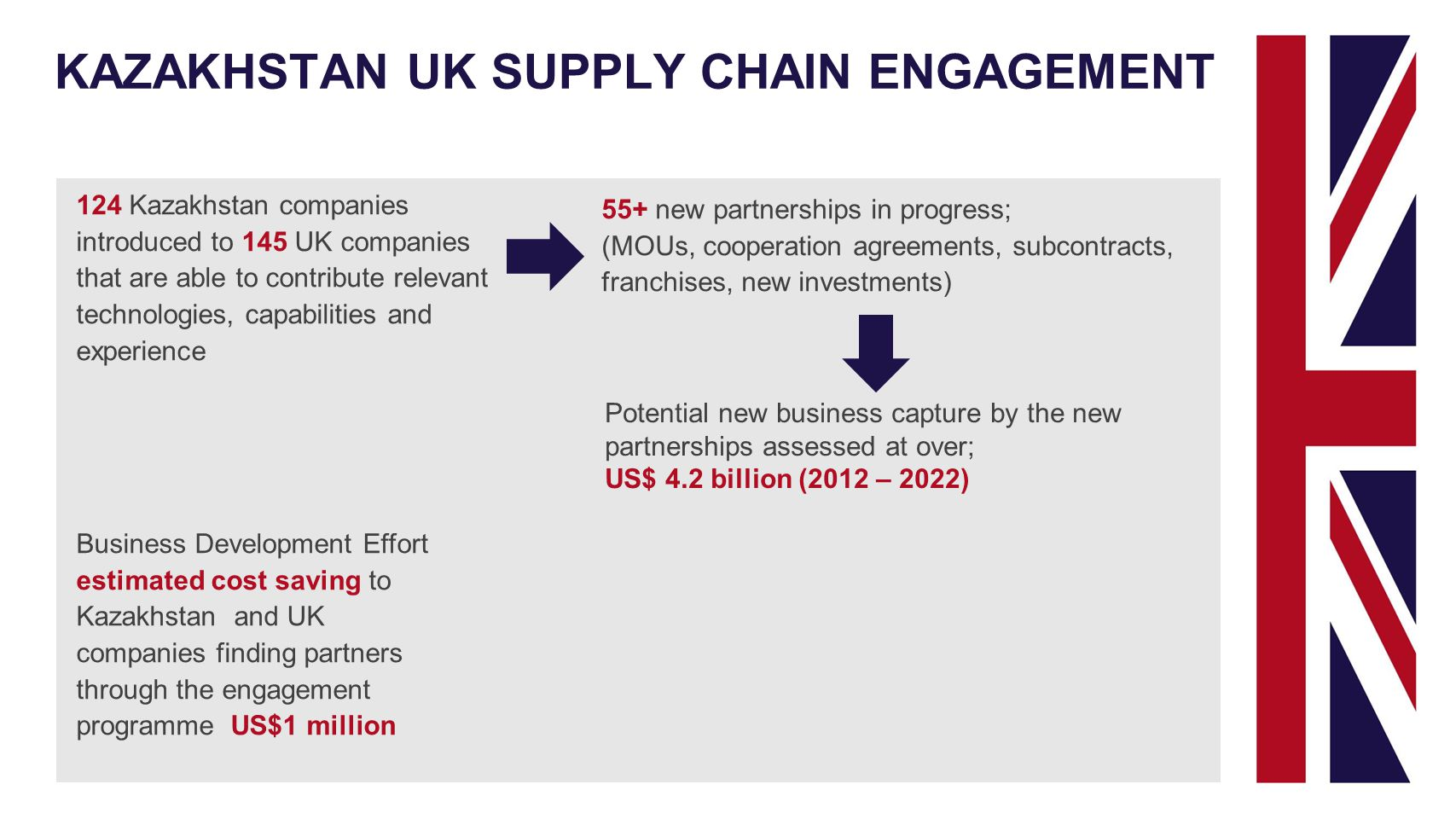 124 Kazakhstan companies introduced to 145 UK companies that are able to contribute relevant technologies, capabilities and experience 55+ new partnerships in progress; (MOUs, cooperation agreements, subcontracts, franchises, new investments) Potential new business capture by the new partnerships assessed at over; US$ 4.2 billion (2012 – 2022) Business Development Effort estimated cost saving to Kazakhstan and UK companies finding partners through the engagement programme US$1 million KAZAKHSTAN UK SUPPLY CHAIN ENGAGEMENT